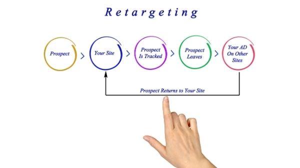What is Site Retargeting