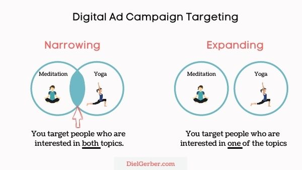 Narrowing vs Expanding Your Targeting Ad Campaign