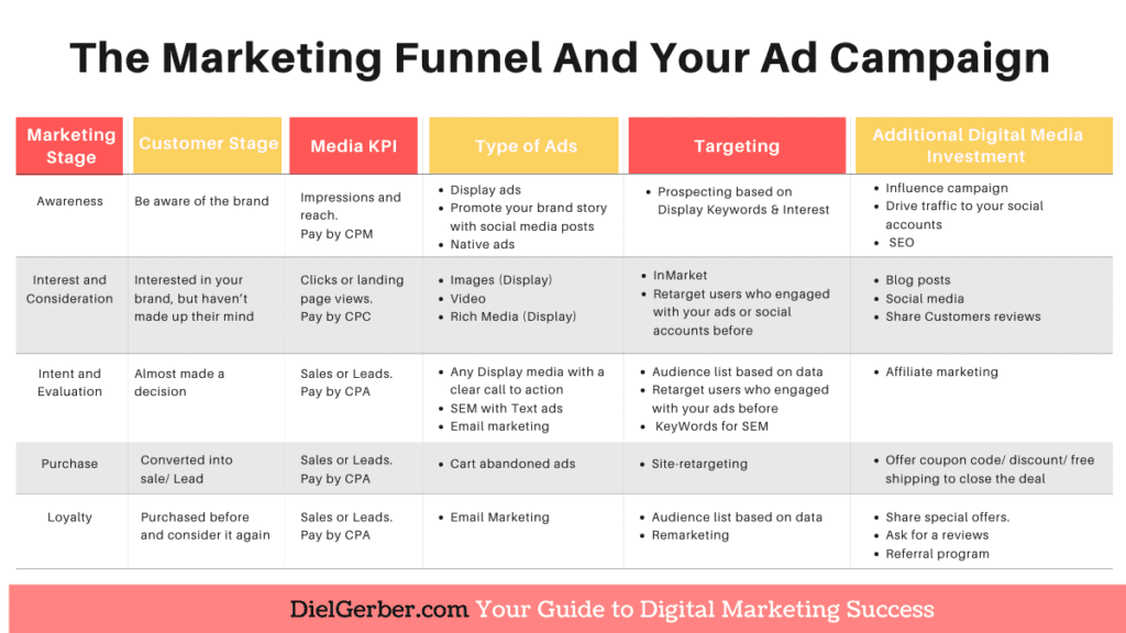 The Marketing Funnel, your ads and targeting